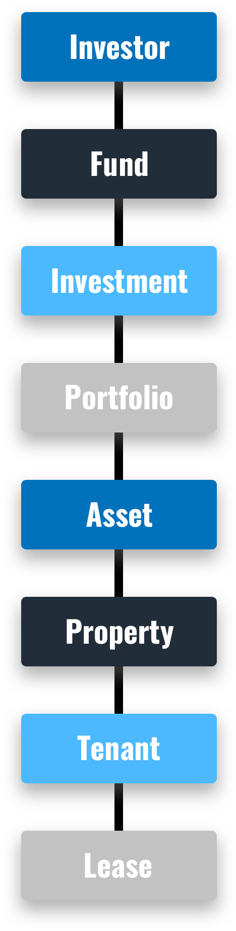 Life of the Asset Diagram